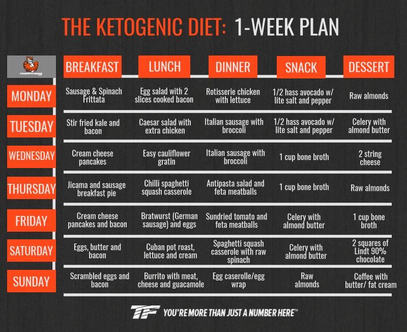 Image result for Ketogenic Diet Plans