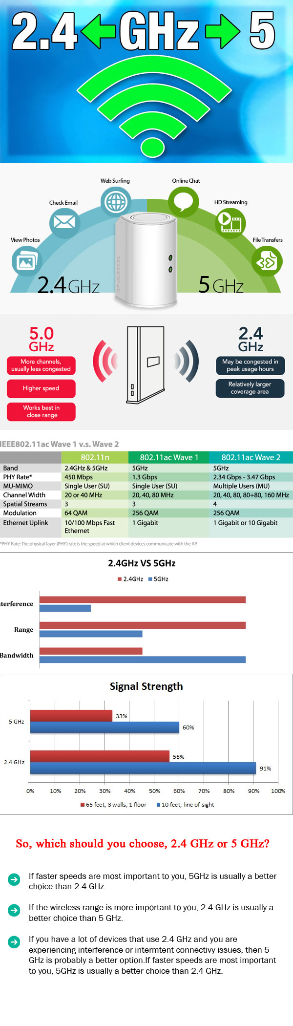 the difference between 2.4 GHz and 5 GHz