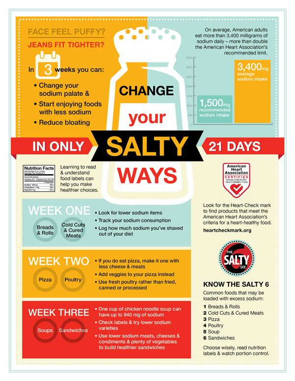 Image result for how to reduce salt intake