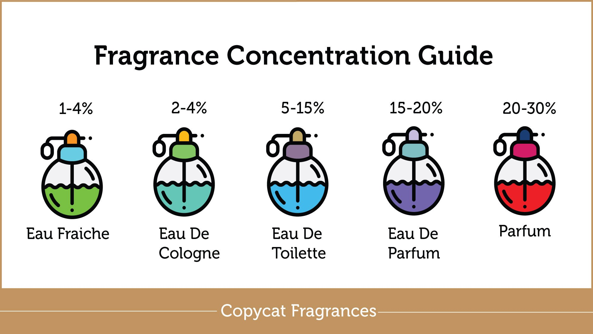 perfumeconcentration 2 How To Pick The Best Perfume For You