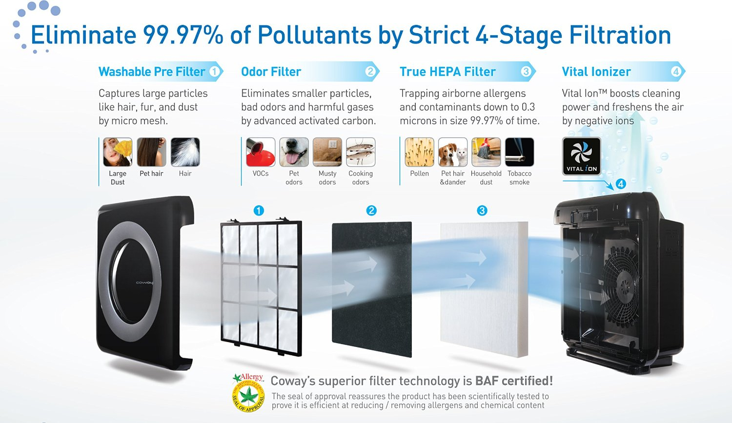 Top 10 Best Air Purifiers 2019 Air Purifiers Buyer S