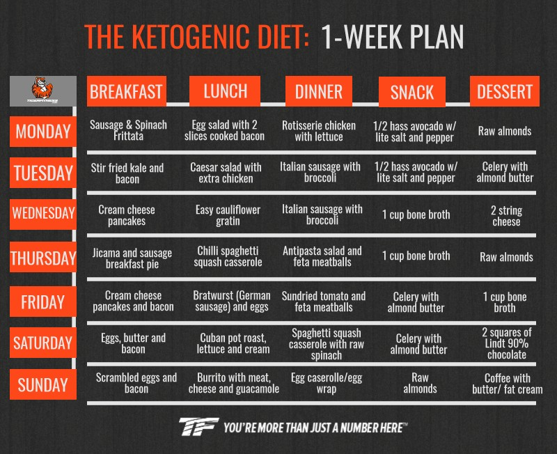 Keto Diet Meal Plan for Beginners to Lose Weight Fast ...