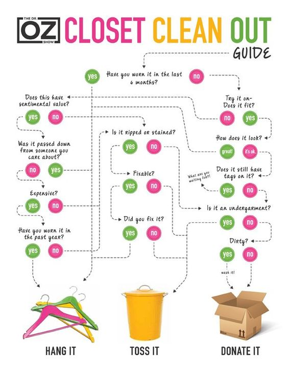 Closet Clean-Out Guide -- Need to clean out your closet? Use this guide to help you out!